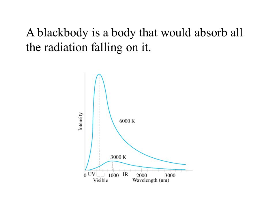 A blackbody is a body that would absorb all the radiation falling on it.