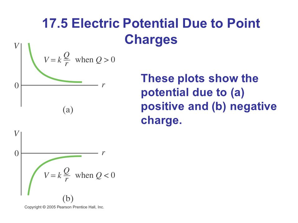 17.5 Electric Potential Due to Point Charges These plots show the potential due to (a) positive and (b) negative charge.