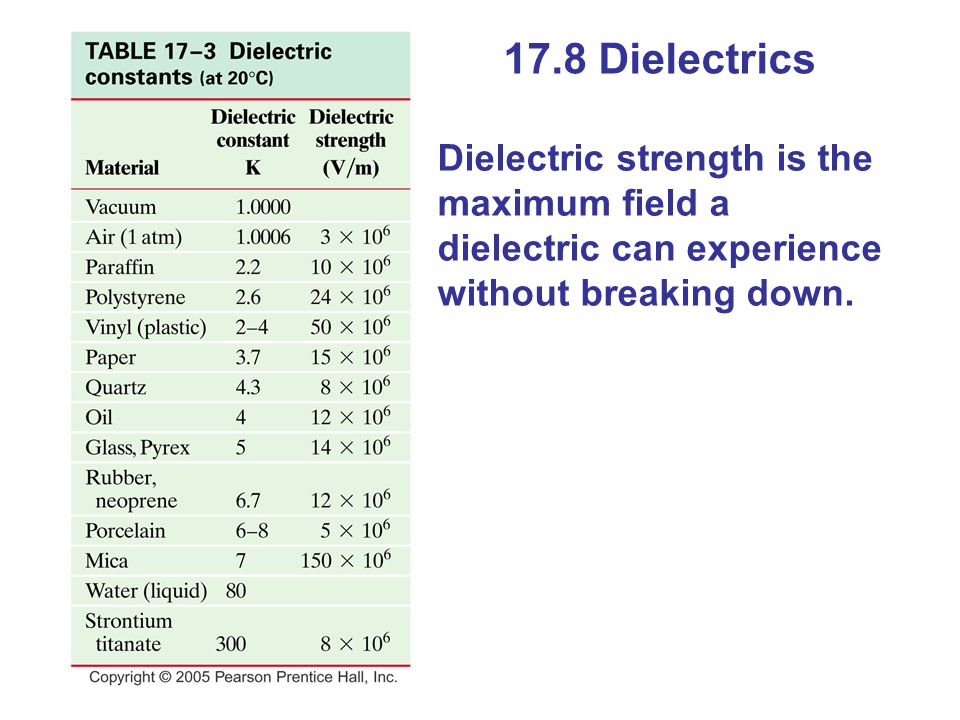 17.8 Dielectrics Dielectric strength is the maximum field a dielectric can experience without breaking down.