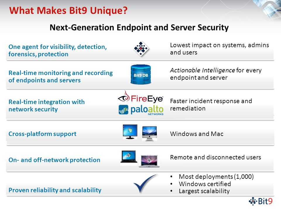 2013 Bit9  All Rights Reserved Next-Generation Endpoint and