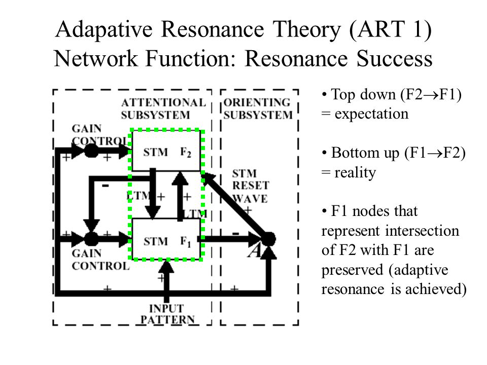 Adapative Resonance Theory (ART 1) Network Function: Resonance Success Top down (F2  F1) = expectation Bottom up (F1  F2) = reality F1 nodes that represent intersection of F2 with F1 are preserved (adaptive resonance is achieved)