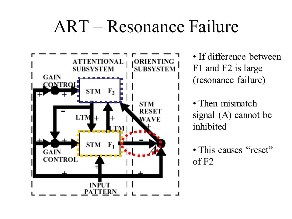ART – Resonance Failure If difference between F1 and F2 is large (resonance failure) Then mismatch signal (A) cannot be inhibited This causes reset of F2