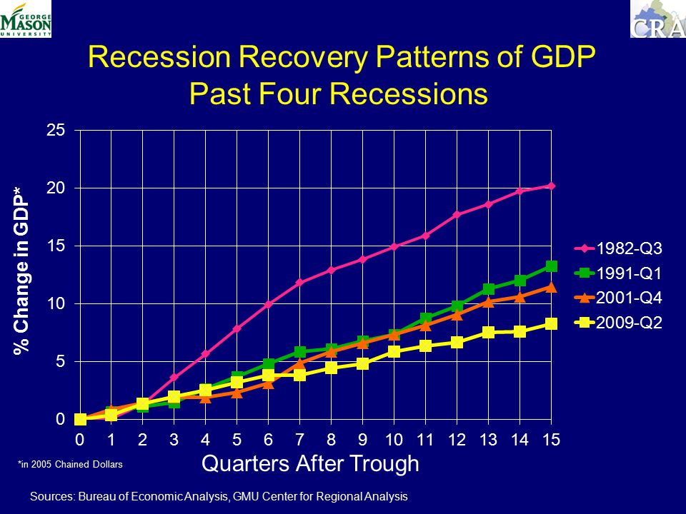 Quarters After Trough % Change in GDP* Recession Recovery Patterns of GDP Past Four Recessions Sources: Bureau of Economic Analysis, GMU Center for Regional Analysis *in 2005 Chained Dollars