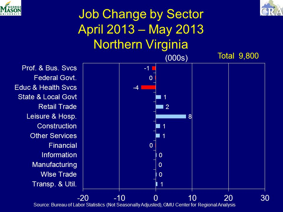 Job Change by Sector April 2013 – May 2013 Northern Virginia (000s) Total 9,800 Source: Bureau of Labor Statistics (Not Seasonally Adjusted), GMU Center for Regional Analysis