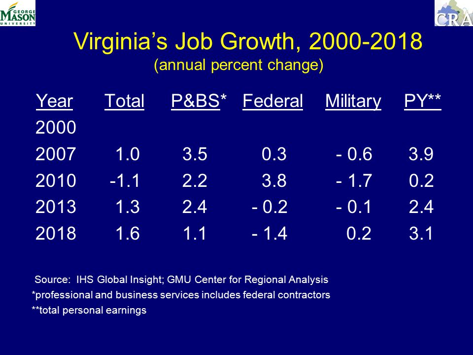 Year Total P&BS* Federal Military PY** Source: IHS Global Insight; GMU Center for Regional Analysis *professional and business services includes federal contractors **total personal earnings Virginia's Job Growth, (annual percent change)