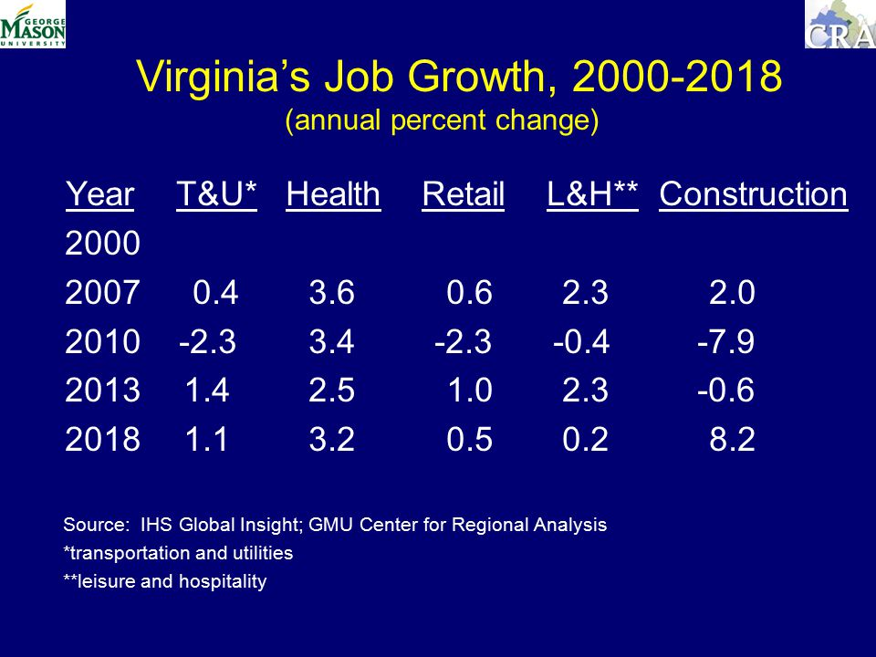 Year T&U* Health Retail L&H** Construction Source: IHS Global Insight; GMU Center for Regional Analysis *transportation and utilities **leisure and hospitality Virginia's Job Growth, (annual percent change)