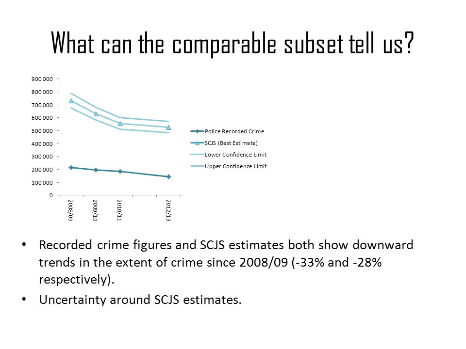 Recorded crime figures and SCJS estimates both show downward trends in the extent of crime since 2008/09 (-33% and -28% respectively).