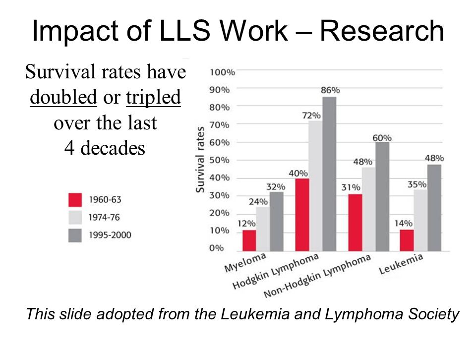 Impact of LLS Work – Research Survival rates have doubled or tripled over the last 4 decades This slide adopted from the Leukemia and Lymphoma Society