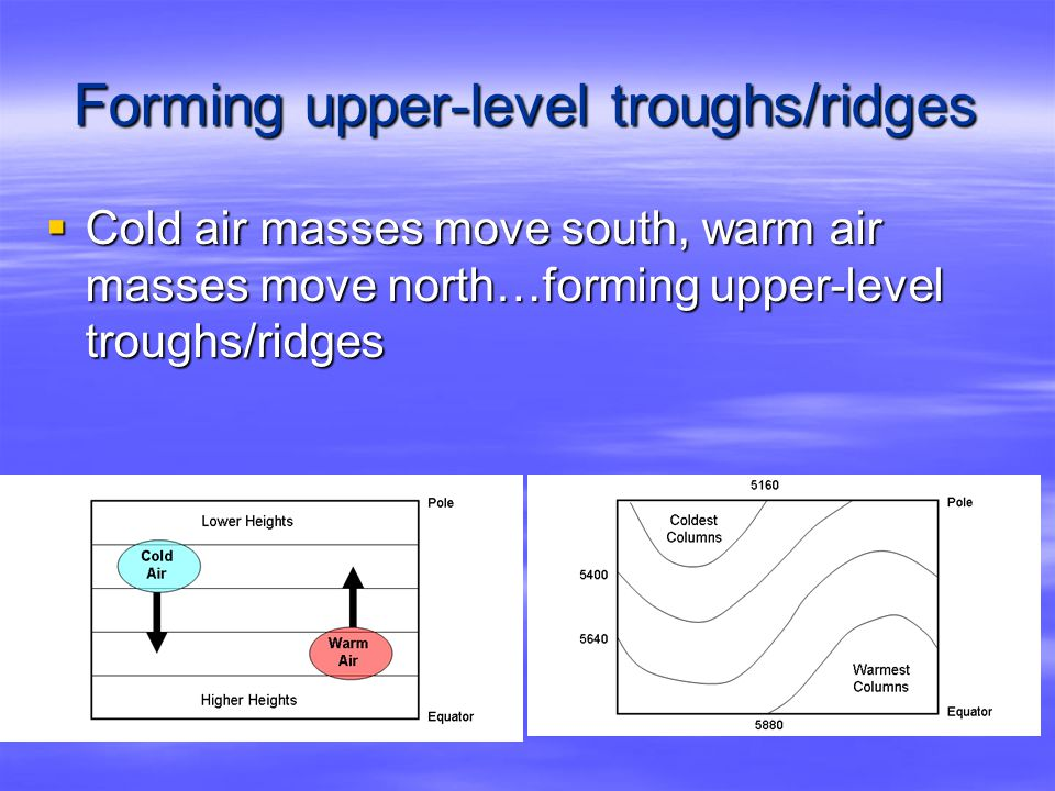 Forming upper-level troughs/ridges  Cold air masses move south, warm air masses move north…forming upper-level troughs/ridges