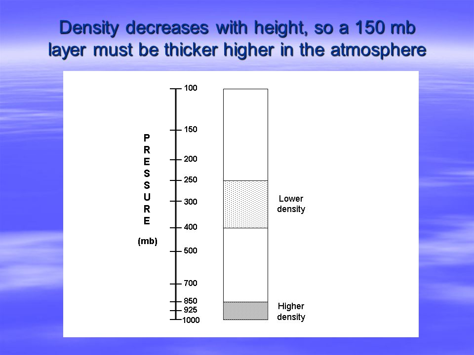 Density decreases with height, so a 150 mb layer must be thicker higher in the atmosphere