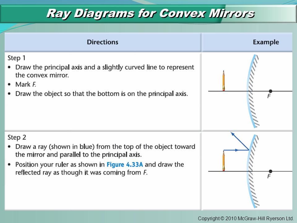 Copyright © 2010 McGraw-Hill Ryerson Ltd. Ray Diagrams for Convex Mirrors