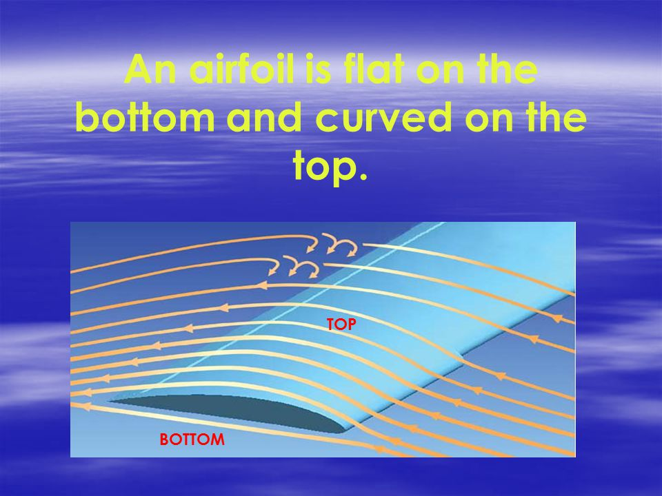 An airfoil is flat on the bottom and curved on the top. BOTTOM TOP