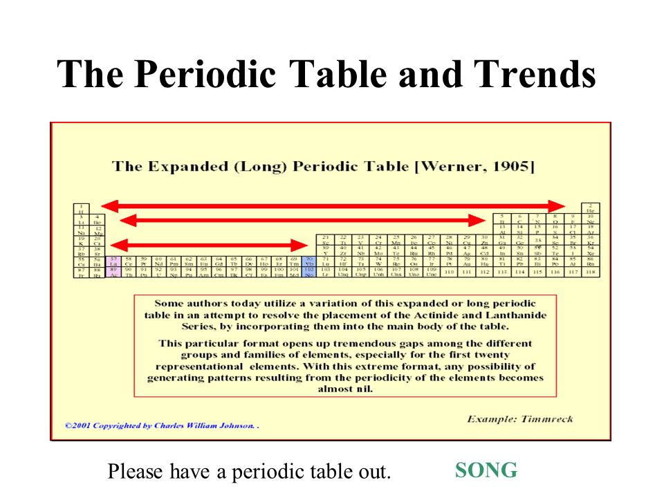 The Periodic Table And Trends Song Please Have A Periodic Table Out