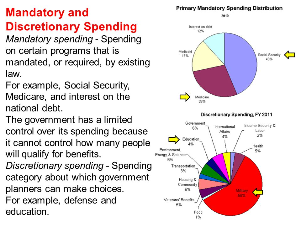 Mandatory and Discretionary Spending Mandatory spending - Spending on certain programs that is mandated, or required, by existing law.