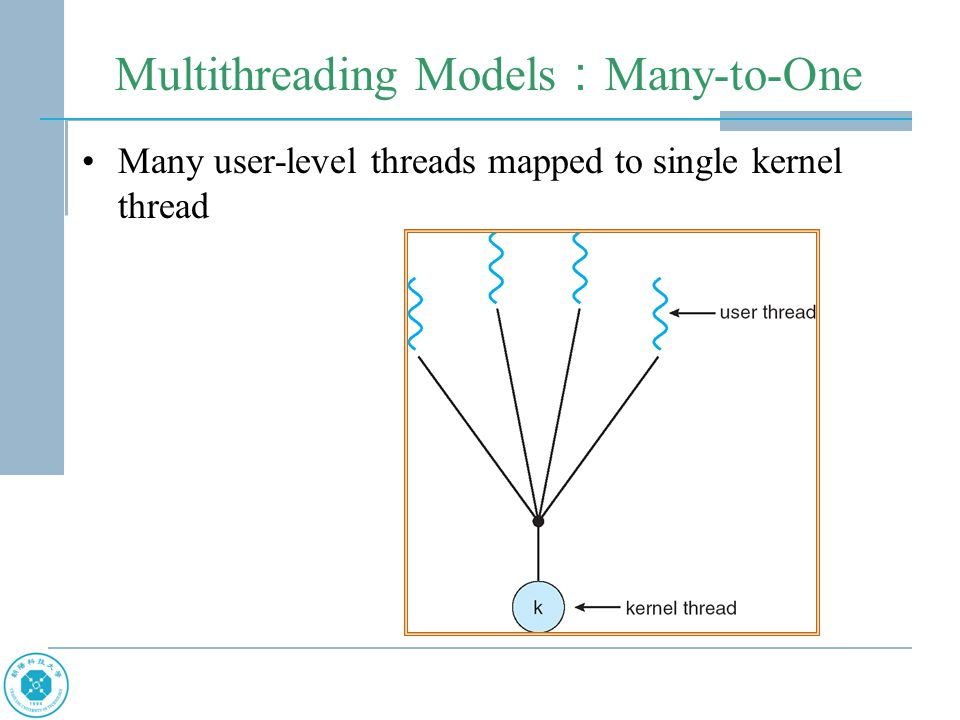 Multithreading Models : Many-to-One Many user-level threads mapped to single kernel thread