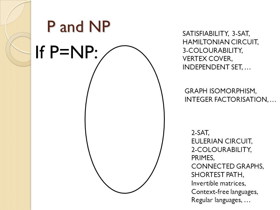 P and NP If P=NP: SATISFIABILITY, 3-SAT, HAMILTONIAN CIRCUIT, 3-COLOURABILITY, VERTEX COVER, INDEPENDENT SET, … 2-SAT, EULERIAN CIRCUIT, 2-COLOURABILITY, PRIMES, CONNECTED GRAPHS, SHORTEST PATH, Invertible matrices, Context-free languages, Regular languages, … GRAPH ISOMORPHISM, INTEGER FACTORISATION, …