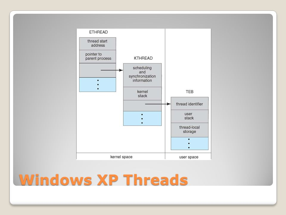 Windows XP Threads