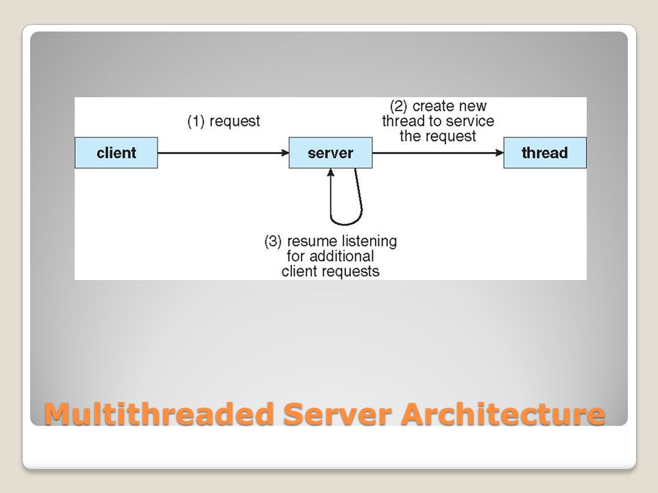 Multithreaded Server Architecture