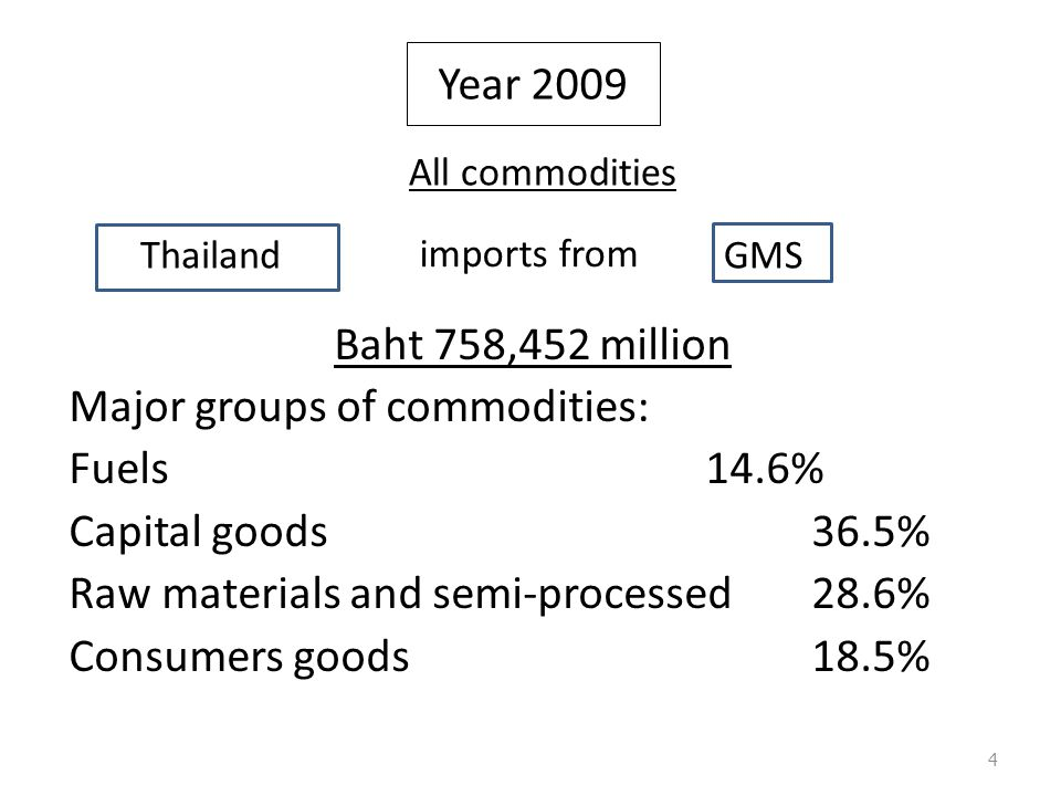 Baht 758,452 million Major groups of commodities: Fuels14.6% Capital goods36.5% Raw materials and semi-processed28.6% Consumers goods18.5% Year 2009 All commodities Thailand imports from GMS 4