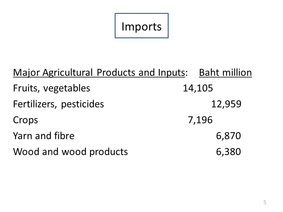 Imports Major Agricultural Products and Inputs: Baht million Fruits, vegetables14,105 Fertilizers, pesticides12,959 Crops 7,196 Yarn and fibre 6,870 Wood and wood products 6,380 5