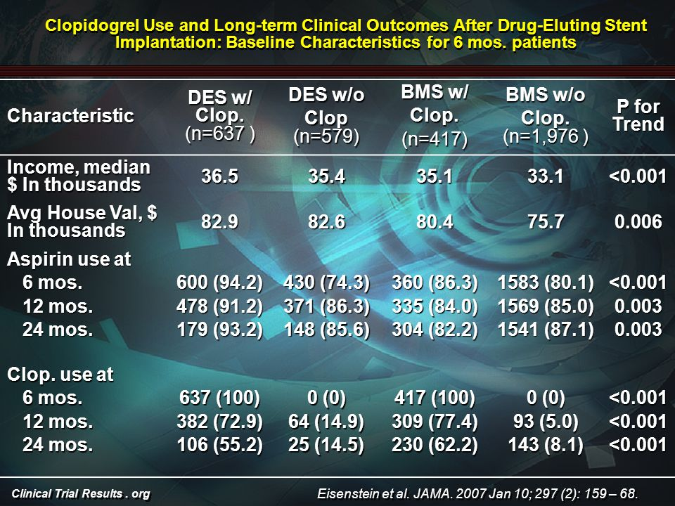 Clinical Trial Results. org Characteristic DES w/ Clop.
