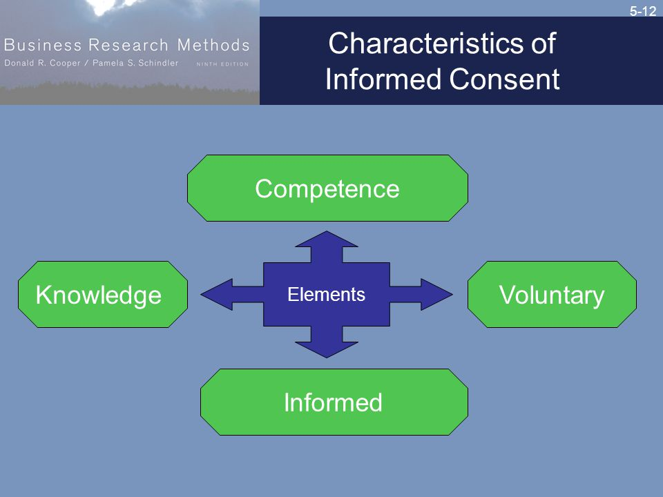 5-12 Characteristics of Informed Consent Elements Competence Informed KnowledgeVoluntary