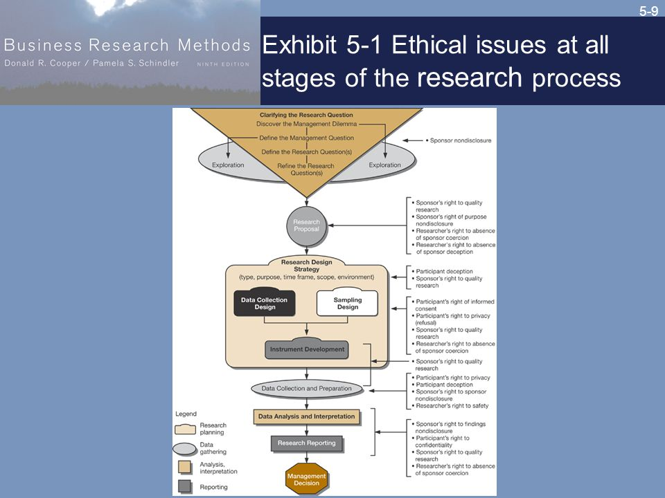 5-9 Exhibit 5-1 Ethical issues at all stages of the research process