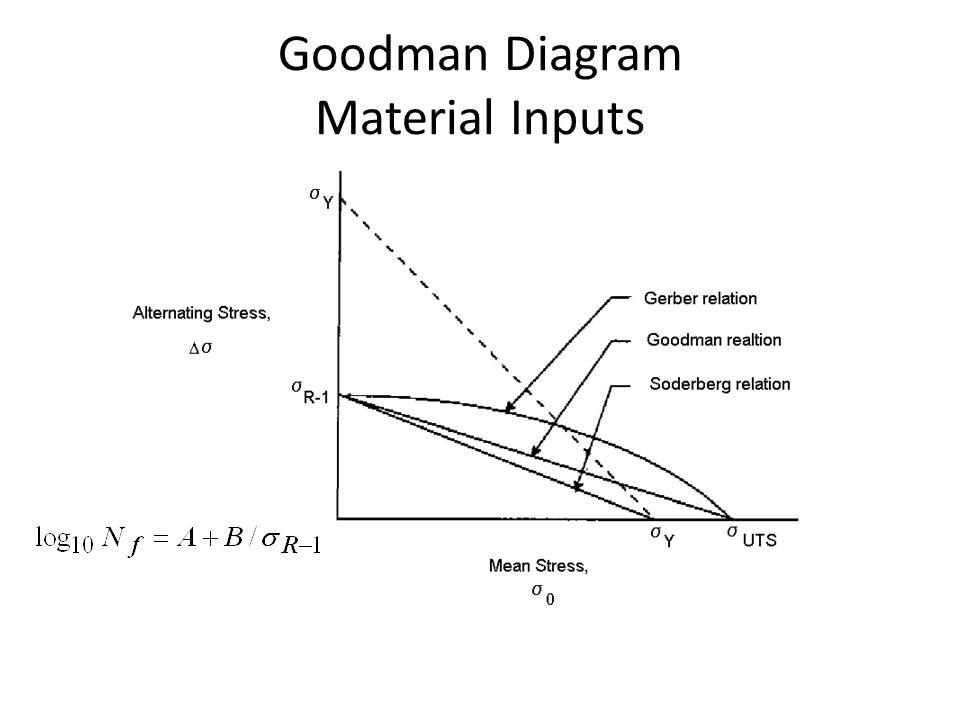 Fe Post Processing Plotting Campbell Diagram Goodman Diagram