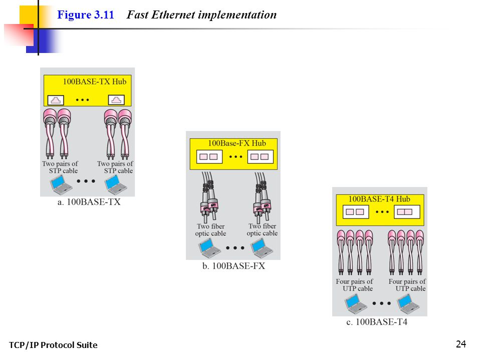 TCP/IP Protocol Suite 24 Figure 3.11 Fast Ethernet implementation