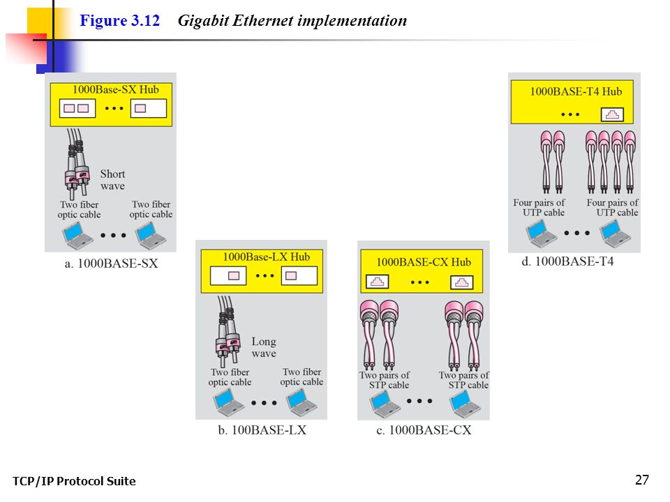 TCP/IP Protocol Suite 27 Figure 3.12 Gigabit Ethernet implementation