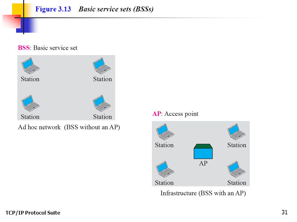 TCP/IP Protocol Suite 31 Figure 3.13 Basic service sets (BSSs)