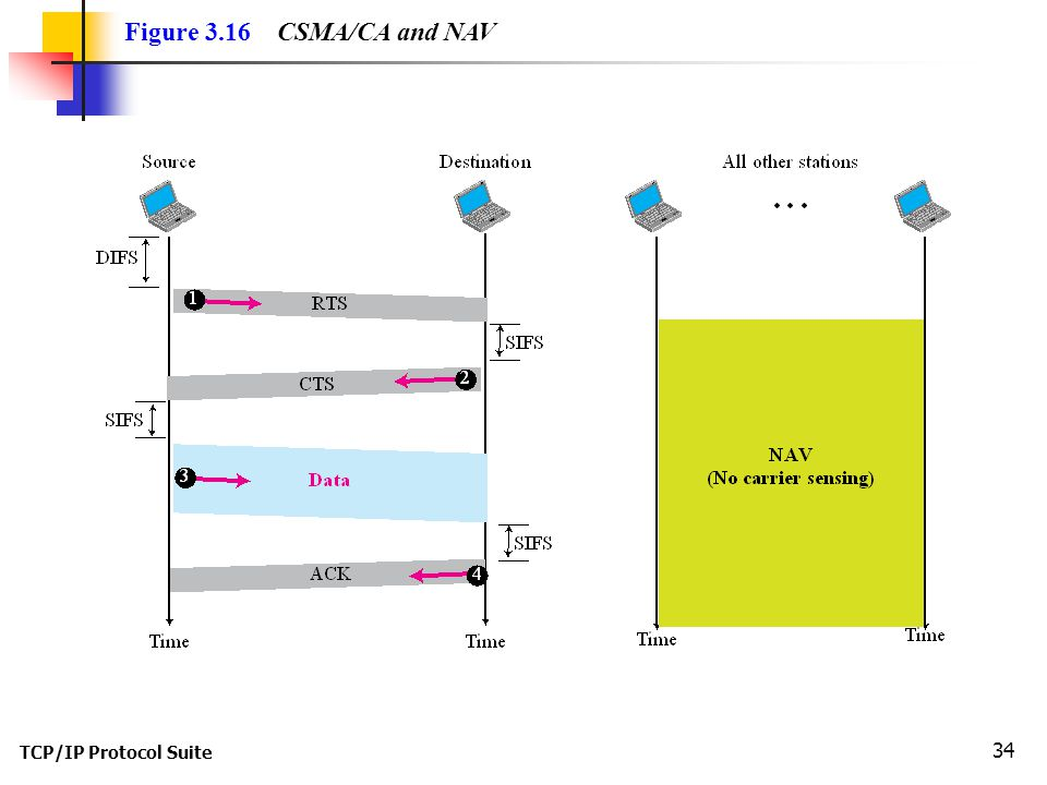 TCP/IP Protocol Suite 34 Figure 3.16 CSMA/CA and NAV