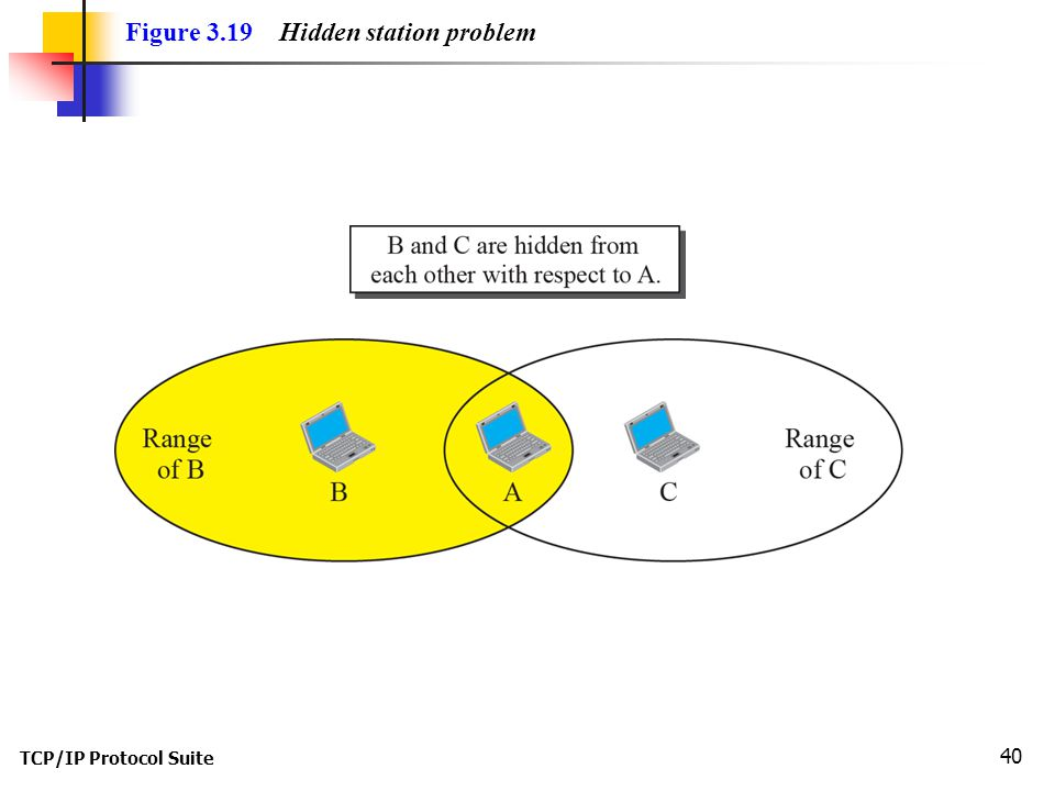 TCP/IP Protocol Suite 40 Figure 3.19 Hidden station problem