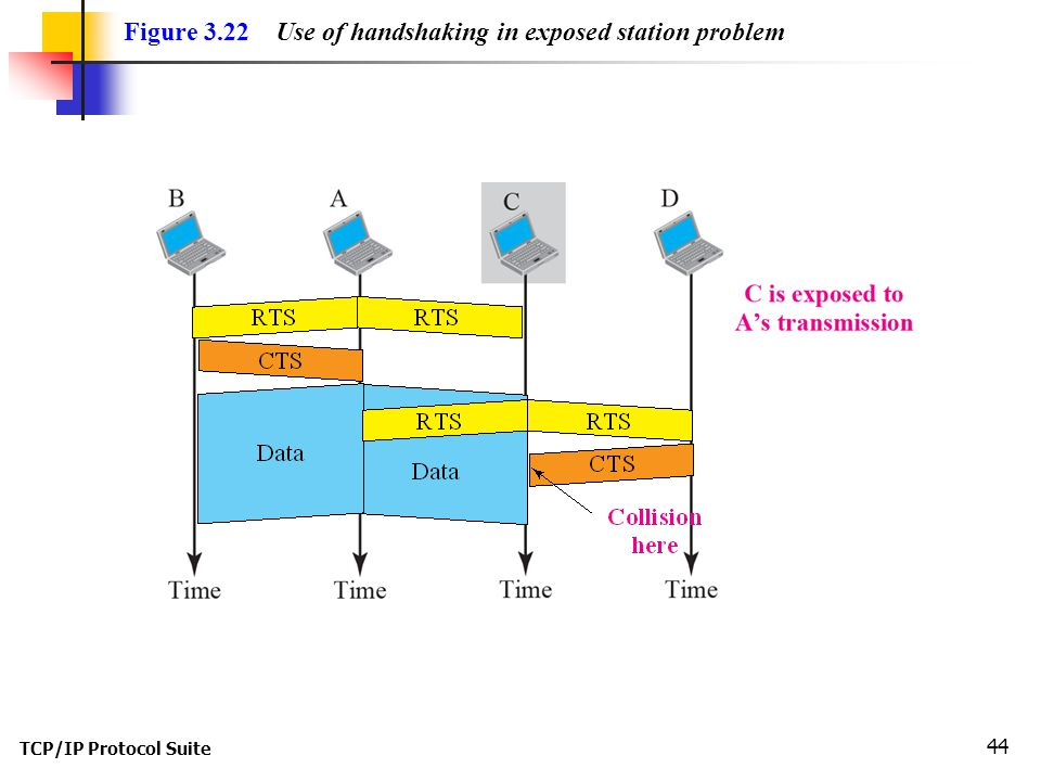 TCP/IP Protocol Suite 44 Figure 3.22 Use of handshaking in exposed station problem