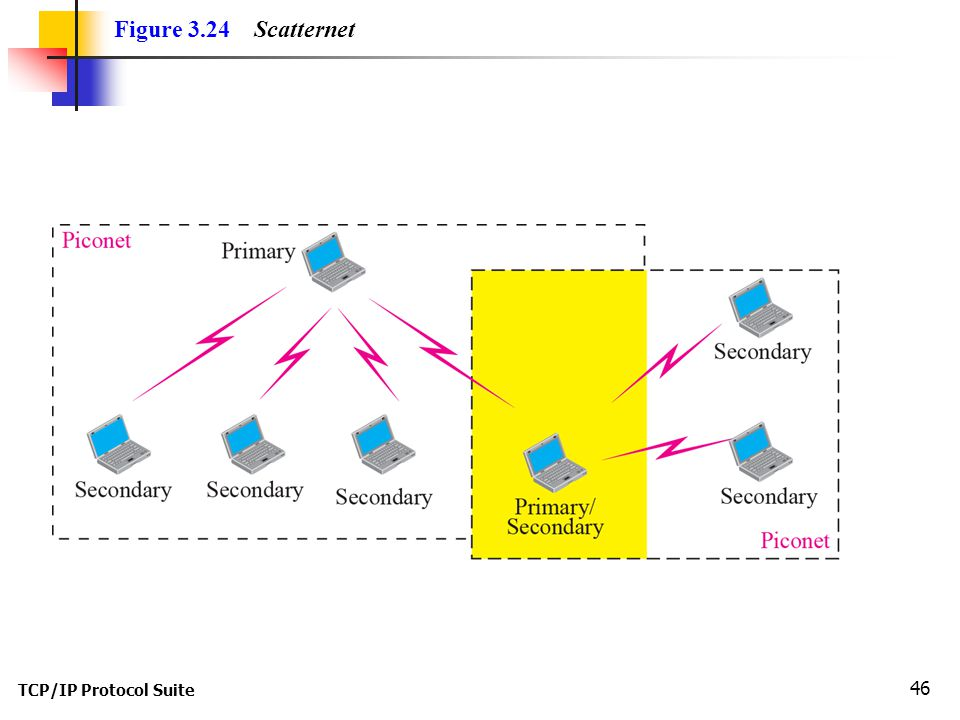 TCP/IP Protocol Suite 46 Figure 3.24 Scatternet