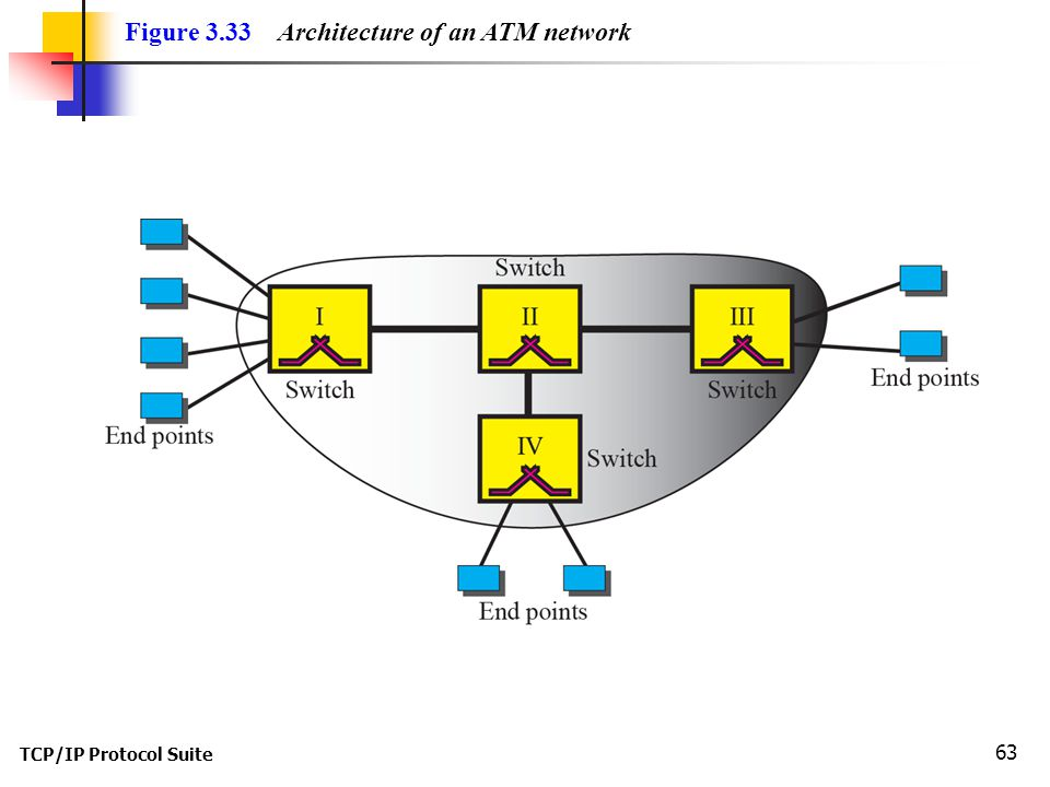 TCP/IP Protocol Suite 63 Figure 3.33 Architecture of an ATM network