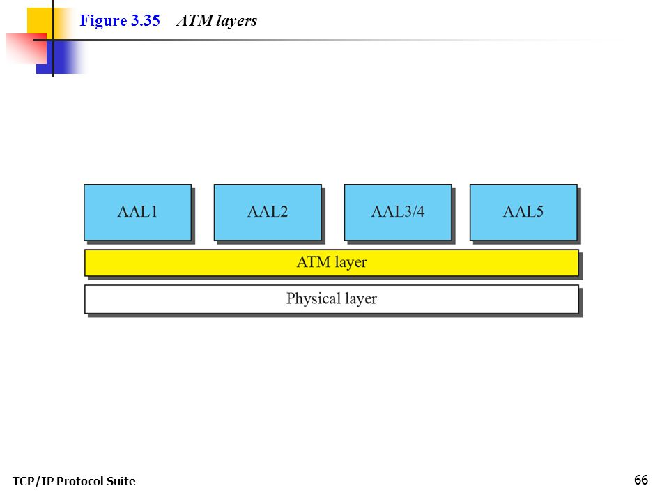 TCP/IP Protocol Suite 66 Figure 3.35 ATM layers