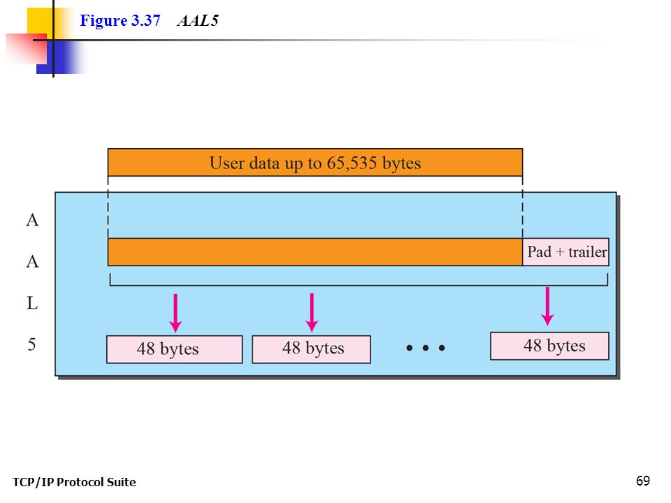 TCP/IP Protocol Suite 69 Figure 3.37 AAL5