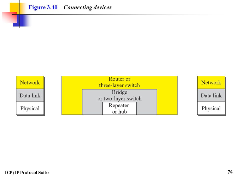 TCP/IP Protocol Suite 74 Figure 3.40 Connecting devices
