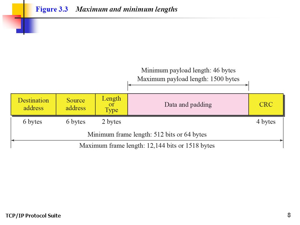 TCP/IP Protocol Suite 8 Figure 3.3 Maximum and minimum lengths