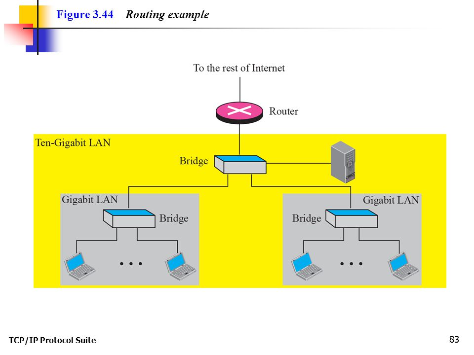 TCP/IP Protocol Suite 83 Figure 3.44 Routing example