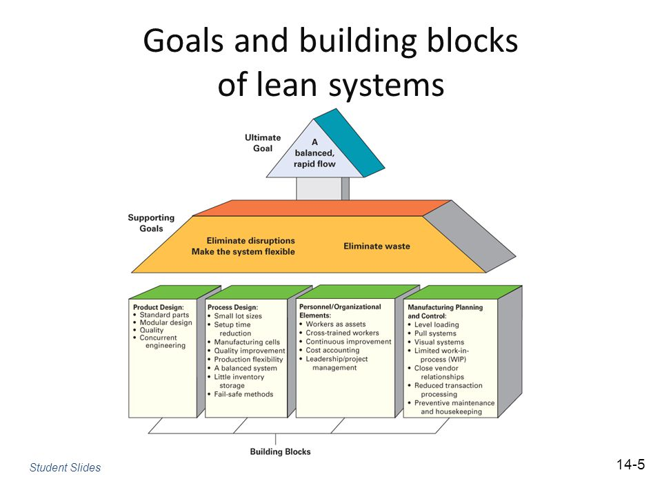 Goals and building blocks of lean systems Student Slides 14-5
