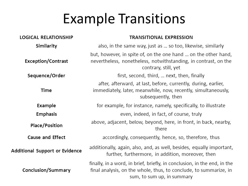 Example Transitions LOGICAL RELATIONSHIPTRANSITIONAL EXPRESSION Similarityalso, in the same way, just as … so too, likewise, similarly Exception/Contrast but, however, in spite of, on the one hand … on the other hand, nevertheless, nonetheless, notwithstanding, in contrast, on the contrary, still, yet Sequence/Orderfirst, second, third, … next, then, finally Time after, afterward, at last, before, currently, during, earlier, immediately, later, meanwhile, now, recently, simultaneously, subsequently, then Examplefor example, for instance, namely, specifically, to illustrate Emphasiseven, indeed, in fact, of course, truly Place/Position above, adjacent, below, beyond, here, in front, in back, nearby, there Cause and Effectaccordingly, consequently, hence, so, therefore, thus Additional Support or Evidence additionally, again, also, and, as well, besides, equally important, further, furthermore, in addition, moreover, then Conclusion/Summary finally, in a word, in brief, briefly, in conclusion, in the end, in the final analysis, on the whole, thus, to conclude, to summarize, in sum, to sum up, in summary
