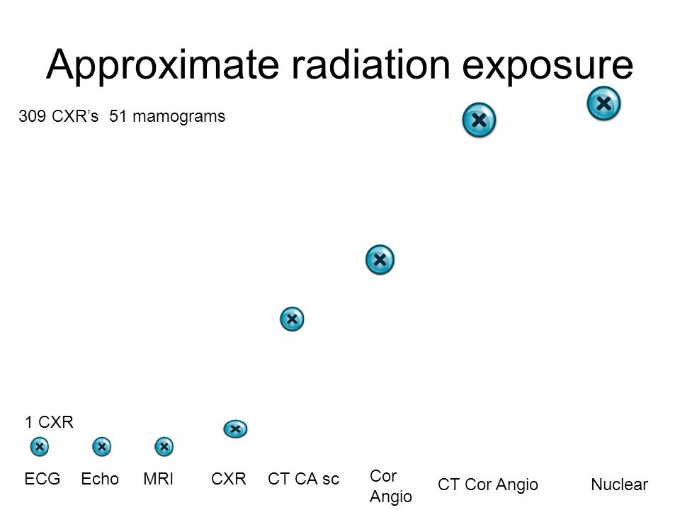 Approximate radiation exposure ECGEchoMRICXR Nuclear Cor Angio CT Cor Angio 309 CXR's 51 mamograms 1 CXR CT CA sc