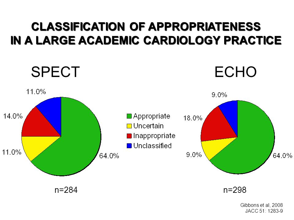 CLASSIFICATION OF APPROPRIATENESS IN A LARGE ACADEMIC CARDIOLOGY PRACTICE SPECT ECHO Gibbons et al, 2008 JACC 51: n=284 n=298