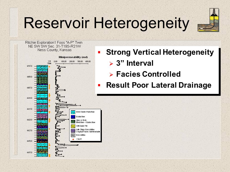 Reservoir Heterogeneity  Strong Vertical Heterogeneity  3 Interval  Facies Controlled  Result Poor Lateral Drainage  Strong Vertical Heterogeneity  3 Interval  Facies Controlled  Result Poor Lateral Drainage