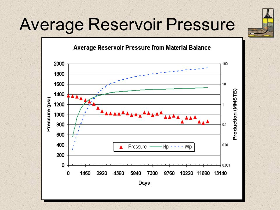 Average Reservoir Pressure