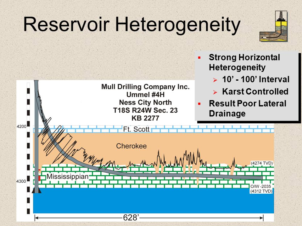 Reservoir Heterogeneity   Strong Horizontal Heterogeneity   10' - 100' Interval   Karst Controlled   Result Poor Lateral Drainage   Strong Horizontal Heterogeneity   10' - 100' Interval   Karst Controlled   Result Poor Lateral Drainage