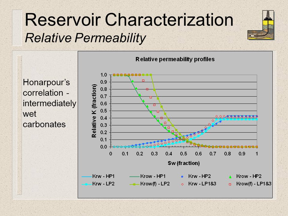 Reservoir Characterization Relative Permeability Honarpour's correlation - intermediately wet carbonates
