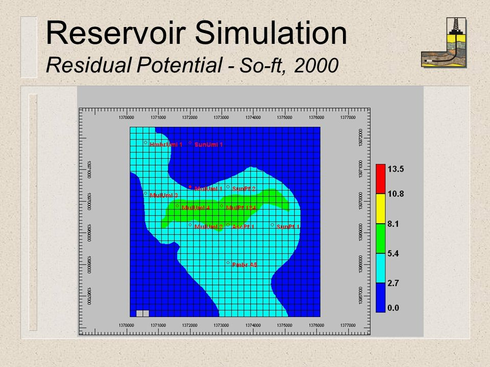 Reservoir Simulation Residual Potential - So-ft, 2000